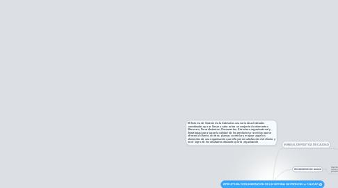 Mind Map: ESTRUCTURA DOCUMENTACIÓN DE UN SISTEMA GESTION DE LA CALIDAD