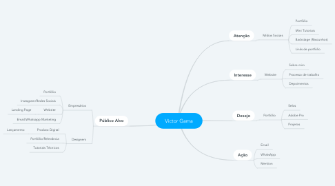 Mind Map: Victor Gama