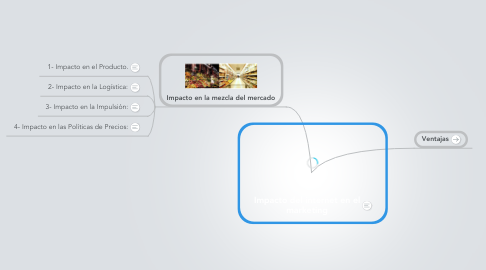 Mind Map: Impacto del internet en el marketing