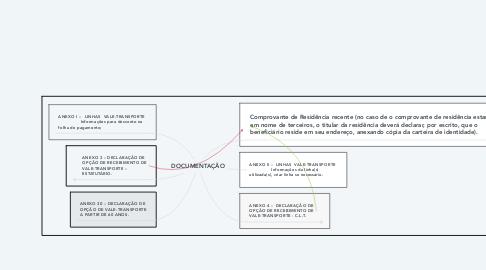 Mind Map: DOCUMENTAÇÃO