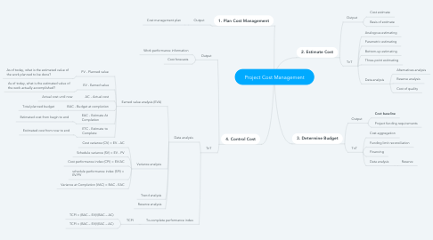 Mind Map: Project Cost Management
