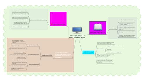 Mind Map: EDUCACIÓN VIRTUAL Y EDUCACIÓN A DISTANCIA