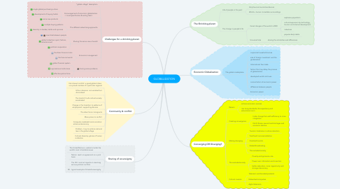 Mind Map: GLOBALIZATION