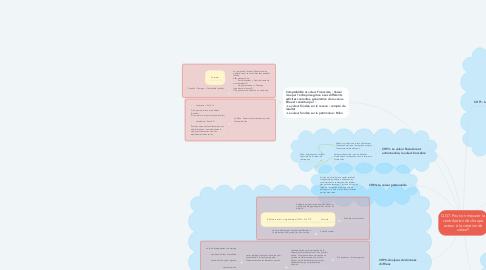 Mind Map: QG7- Peut-on mesurer la contribution de chaque acteur à la création de valeur?