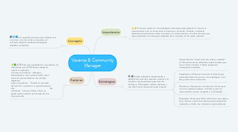 Mind Map: Voceros & Community Manager