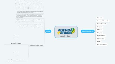 Mind Map: Agenda + Brasil