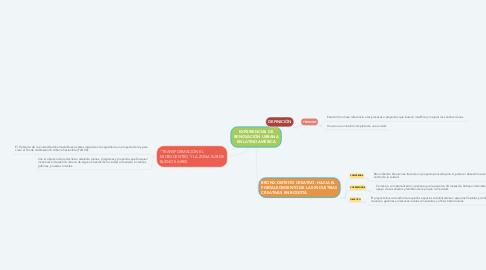 Mind Map: EXPERIENCIAS DE RENOVACIÓN URBANA EN LATINOAMÉRICA