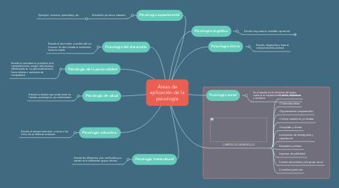 Mind Map: Áreas de aplicación de la psicología