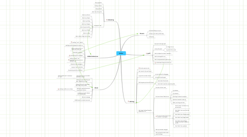 Mind Map: Stalker