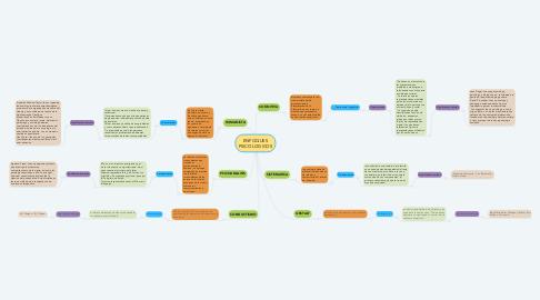 Mind Map: ENFOQUES PSICOLOGICOS