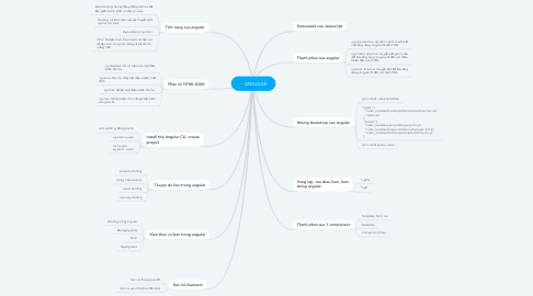 Mind Map: ANGULAR