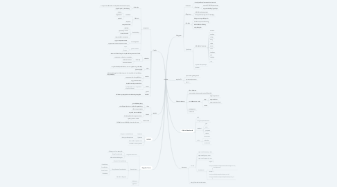 Mind Map: Angular