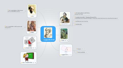 Mind Map: ทฤษฏีบทฟิทาโกรัส