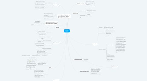 Mind Map: Module 4: Angular