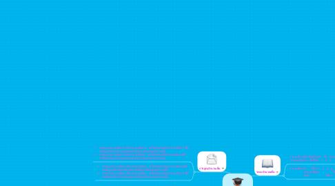 Mind Map: ระบบจำนวนเต็ม