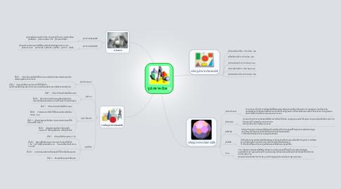 Mind Map: รูปเรขาคณิต