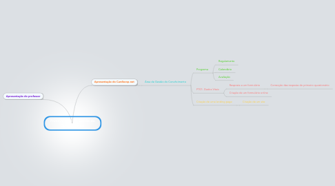 Mind Map: Primeira Aula de Gestão do Conehcimento