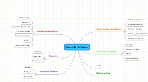Mind Map: Musée de l'entreprise
