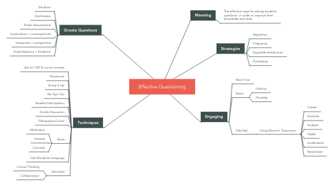 Mind Map: Effective Questioning