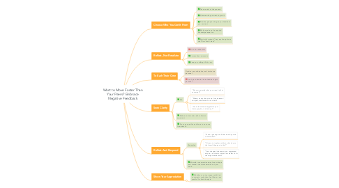 Mind Map: Want to Move Faster Than Your Peers? Embrace Negative Feedback