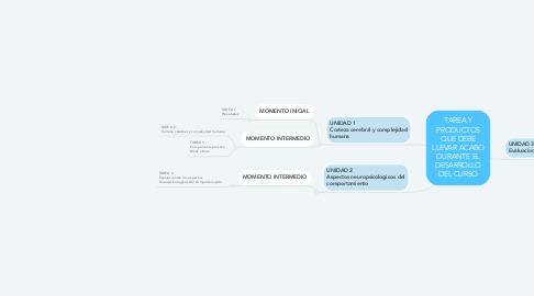 Mind Map: MEDIDAS  ESTADISTICAS UNIVARIENTES