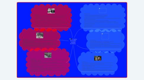 Mind Map: ETAPAS  SEGUNDA GUERRA MUNDIAL