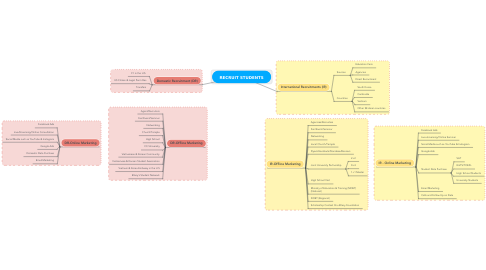 Mind Map: RECRUIT STUDENTS
