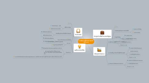 Mind Map: การพัฒนาผู้ให้บริการธุรกิจ สปป.ลาว