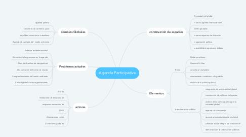 Mind Map: Agenda Participativa
