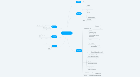 Mind Map: Ana Paula Santos