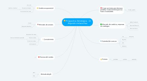 Mind Map: Prospectiva Estratégica - Dr. Alejandro Indacochea