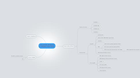 Mind Map: Les contrats de licenced