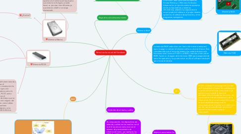 Mind Map: Estructura funcional del Hardware