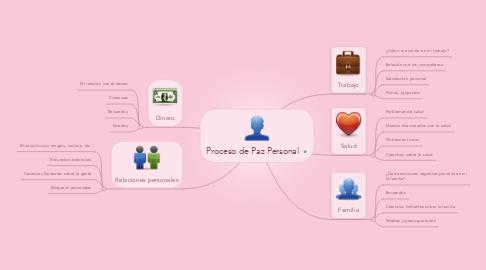 Mind Map: Proceso de Paz Personal