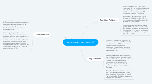 Mind Map: Governo de Dilma Rousseff