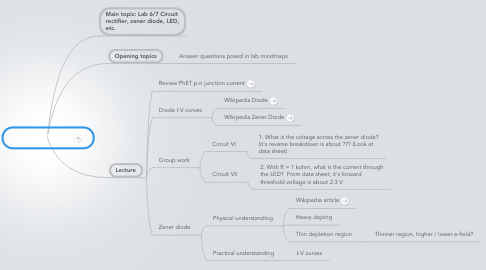 Mind Map: Lecture 7 Mar 5
