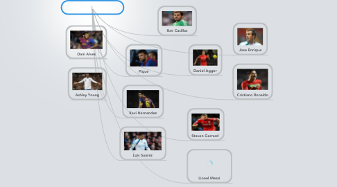 Mind Map: Rune's Dream-Team