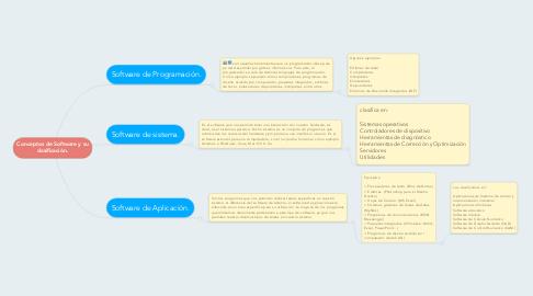 Mind Map: Conceptos de Software y su clasificación.