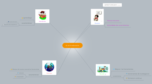 Mind Map: tic en la educacion