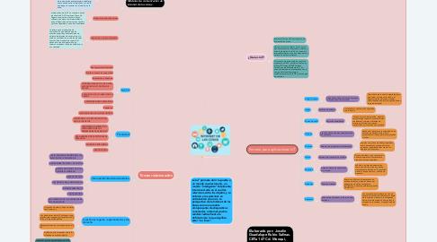 Mind Map: Internet de las cosas