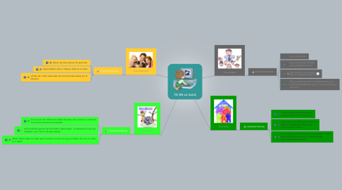 Mind Map: TIC EN LA AULA