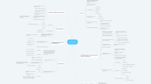 Mind Map: Buchhaltung Grundlagen 1/2