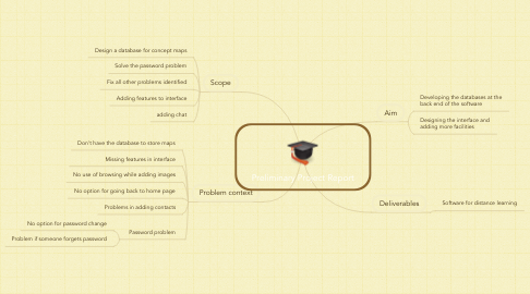 Mind Map: Preliminary Project Report