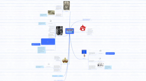 Mind Map: types of government