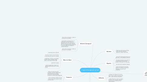 Mind Map: L'apprentissage par projet