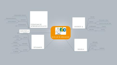 Mind Map: la tic en la educacion