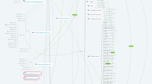 Mind Map: Sitios