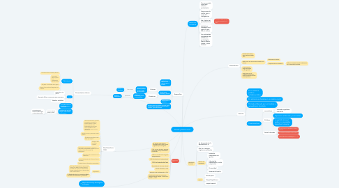 Mind Map: Estado y Democracia