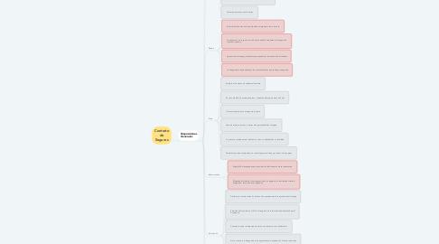 Mind Map: Contrato de Seguros