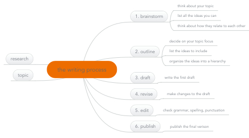 Mind Map: the writing process